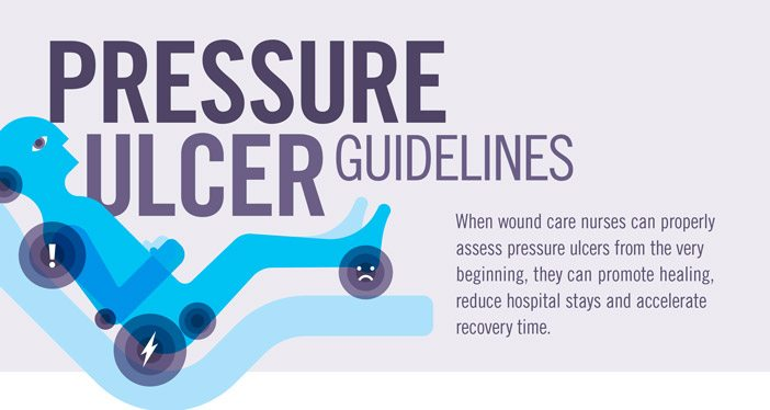 Wound Care Education Institute's pressure ulcer guidelines for nurses